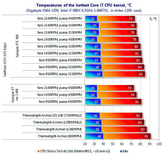 Benchmarks of water and air cooling