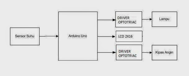 Belajar arduino kontrol suhu ruangan menggunakan 5 sensor dengan gb 34b diagram blok ccuart Images