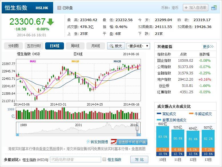 中国株コバンザメ投資 香港ハンセン指数20140616
