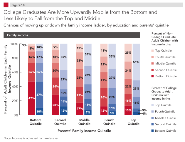 Are You Better Off With a College Degree? | Education Portal