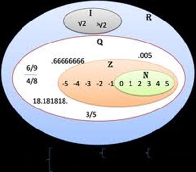 Mateunedko los numeros reales numeros irracionales el conjunto de los nmeros irracionales est formado por los nmeros que no pueden ser expresados como fraccin ccuart Images