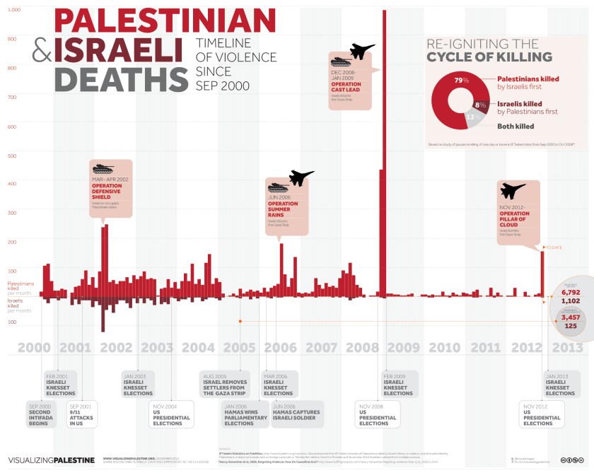 9 Graphics to Help You Understand What Life Is Really Like in Gaza - It's not just in Gaza operations that vastly more Palestinians perish than Israelis.