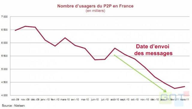 Nombre d'usagers du P2P en France