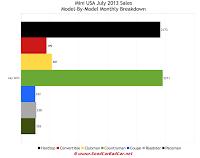 Mini USA car sales chart July 2013