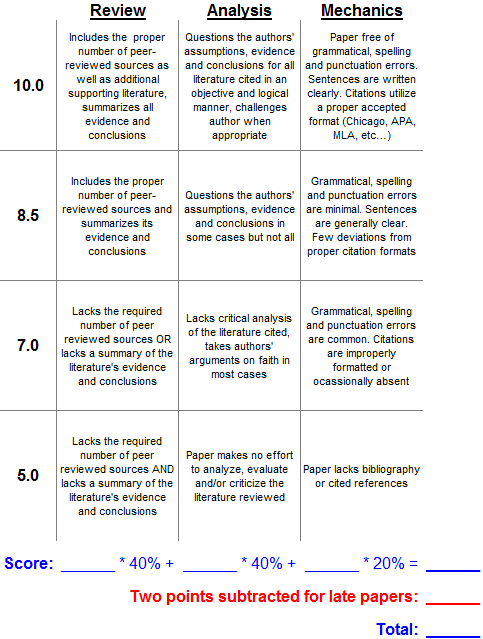 rubrics for research papers in college
