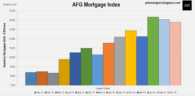 AFG Mortgage Index