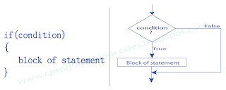 simple if statement syntax and flowchart