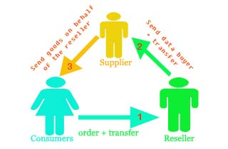 Key Success to Be a Reseller of Products
