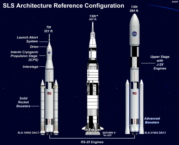 Nasa 39 s new deep space rocket passes major design review for Nasa architecture