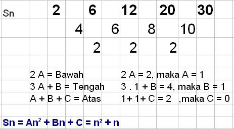 Matematika Yin Yang: Hubungan Un dan Sn Barisan Aritmatika Bertingkat