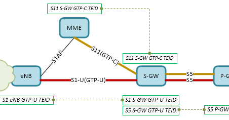 Red Mouse VoLTE Understanding of GTP TEID to use in LTE