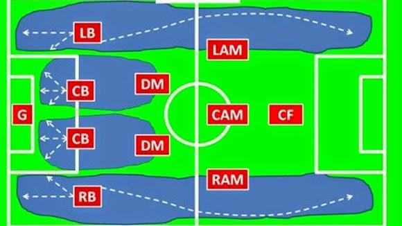 đội hình 4-2-3-1 fifa online 3