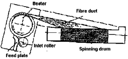 DREF-5 friction spinning system