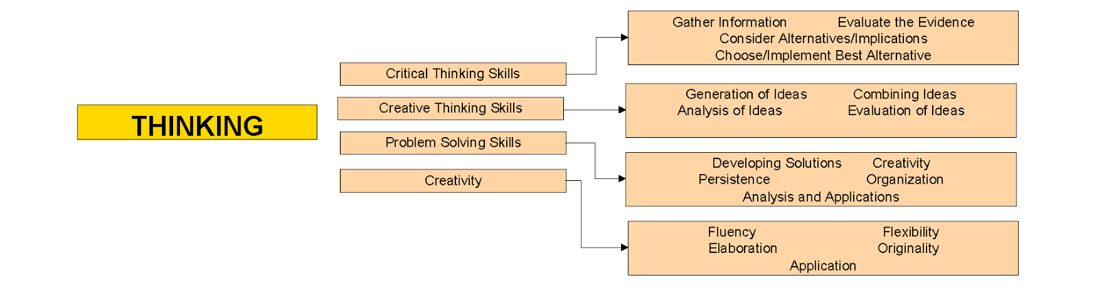 teachingisagift gifted education  differentiation through process, wiring diagram
