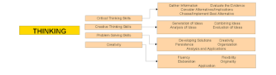 Photo of Gifted Education 101:  Differentiation Through Process Flow Chart