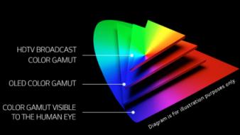 διάγραμμα της LG