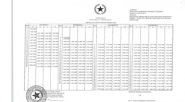 Tabel Kenaikan Gaji PNS 2014, PP Nomor 34 Tahun 2014