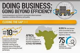 List of Countries with the ease of Doing Business in 2015