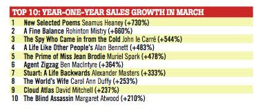 Year on year sales increases of World Book Night titles