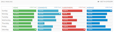 Detailed statistics about your channel engagement by day of the week