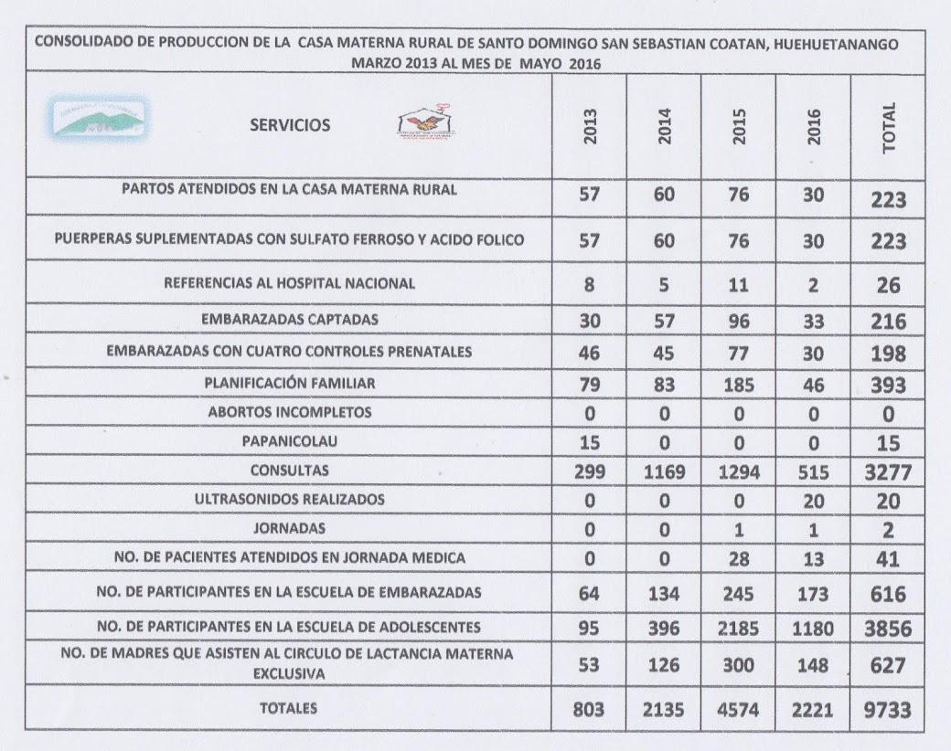 PRODUCCION 2013-2016, CM, SANTO DOMINGO