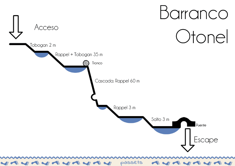 Barranco Otonel Croquis