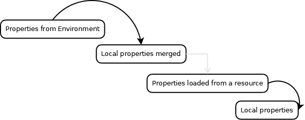 property-placeholder attributes