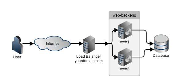 Backend Server Definition Whichever Backend Server is