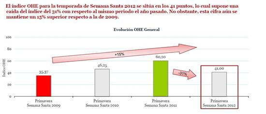 indice-ocupacion-hotelera-semana-santa-2012