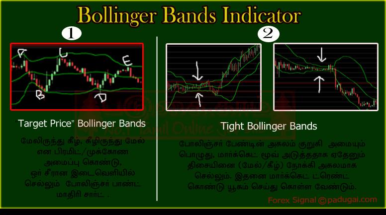 Bollinger bands in tamil