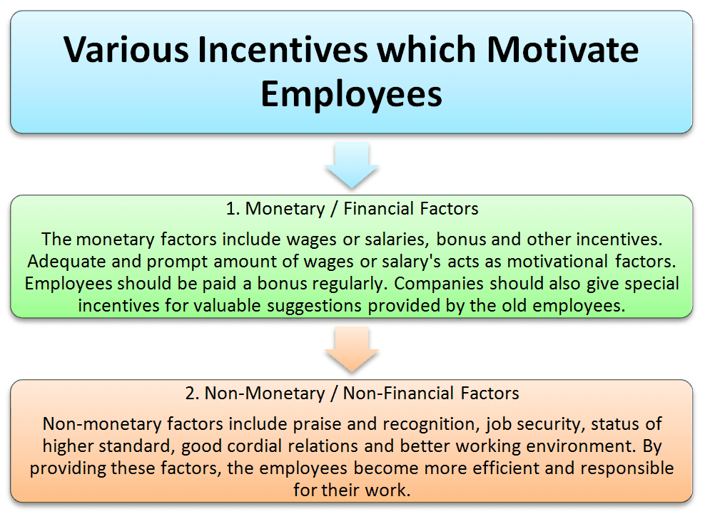 Various incentives which motivate employees