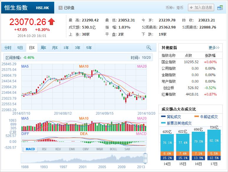 中国株コバンザメ投資 香港ハンセン指数20141020