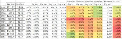 Berechnungen zum S&P 500