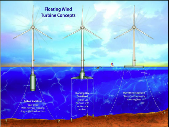 Statoil To Decide On Scottish Floating Wind Farm In