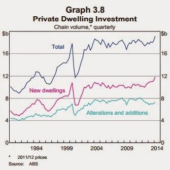 graph 3.8
