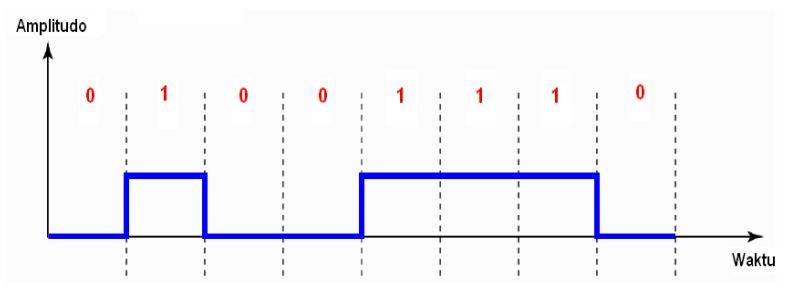Komunitas software unipolar line coding polar line coding dan gambar 1 diagram pulsa kode unipolar b polar line coding ccuart Choice Image