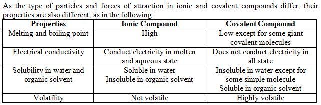 learning chemistry chemical bond. Black Bedroom Furniture Sets. Home Design Ideas