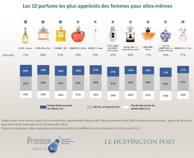 PERFUMES FEMININOS MAIS USADOS NA EUROPA