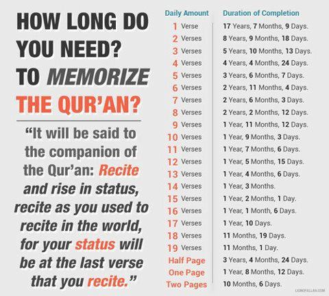 how to memorize quran