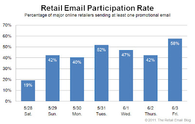 Click to view the June 3, 2011 Retail Email Participation Rate larger