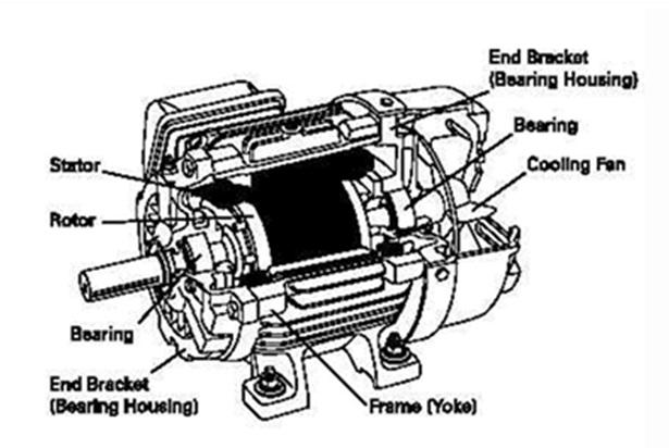 Dunia Listrik: Motor Listrik AC 3 Fasa