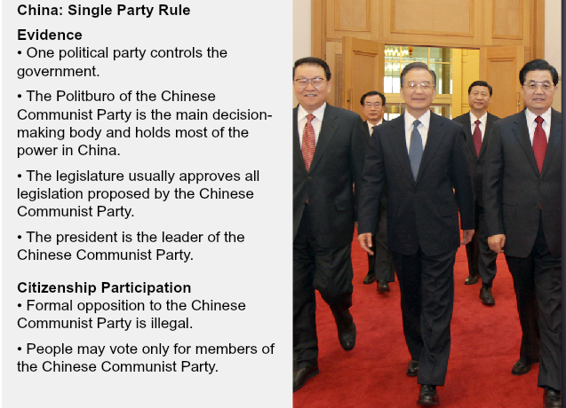 chinese communist partys control on all government functions
