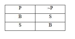 tabel kebenaran ingkaran