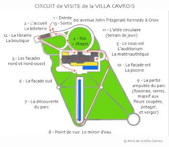 Parcours de visite