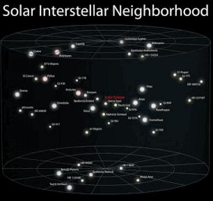 موقع المجموعة الشمسية بالنسبة للمجموعات الأخرى