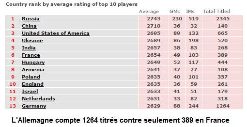 Le déclin : la Chine et l'Inde ont dépassé la France, désormais 6e nation échiquéenne. L'Allemagne compte 3 fois plus de titrés que la France.