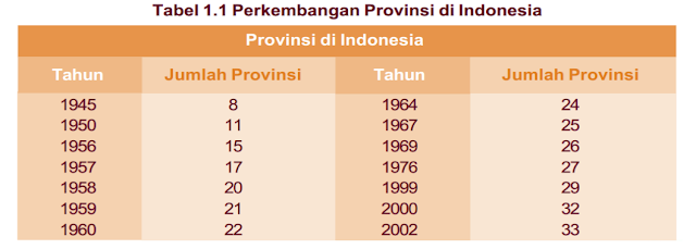 Perkembangan sistem administratif wilayah Indonesia www.matapelajaransdn.blogspot.com