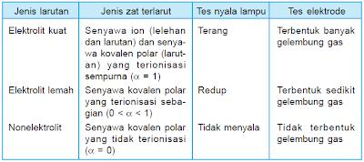 Perbedaan larutan elektrolit kuat, elektrolit lemah, dan nonelektrolit