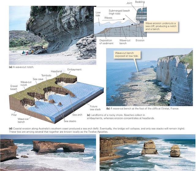 Coastal Landforms ~ Learning Geology