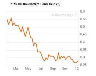 1 year US government bond